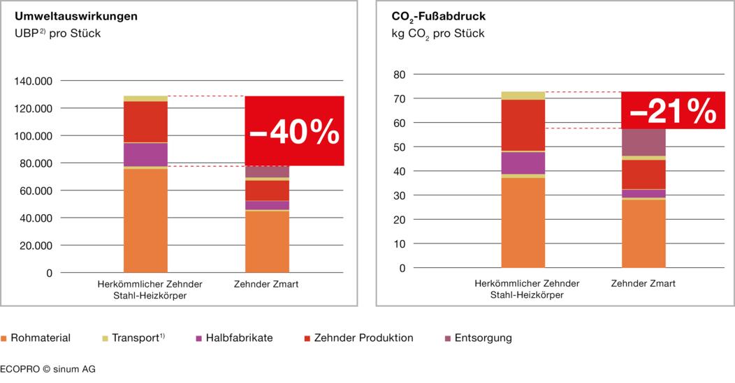 1Zu jedem Prozessschritt gehört ein Transportvorgang (Ausnahme: Entsorgung).2Umweltbelastungspunkte (UBP) sind die Einheit für die Beurteilungsmethode der ökologischen Knappheit. Umweltbelastungspunkte werden im Einklang mit den Zielen der Schweizer Umweltpolitik festgelegt.