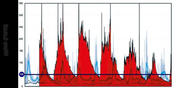 Der EU-Grenzwert für lungengängigen Feinstaub in der Außenluft liegtbei max. 50 Mikrogramm pro Kubikmeter.
