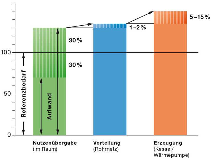 Referenzbedarf der Anlage und Variationsbreite der Aufwände der Nutzenübergabe im Vergleich zum Aufwand der Verteilung und Erzeugung.Quelle: Nutzenübergabe nach Prof. a. D. Dr.-Ing. Heinz Bach